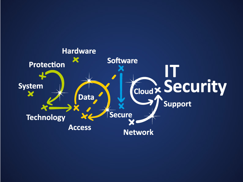 IT-Security-Strategy