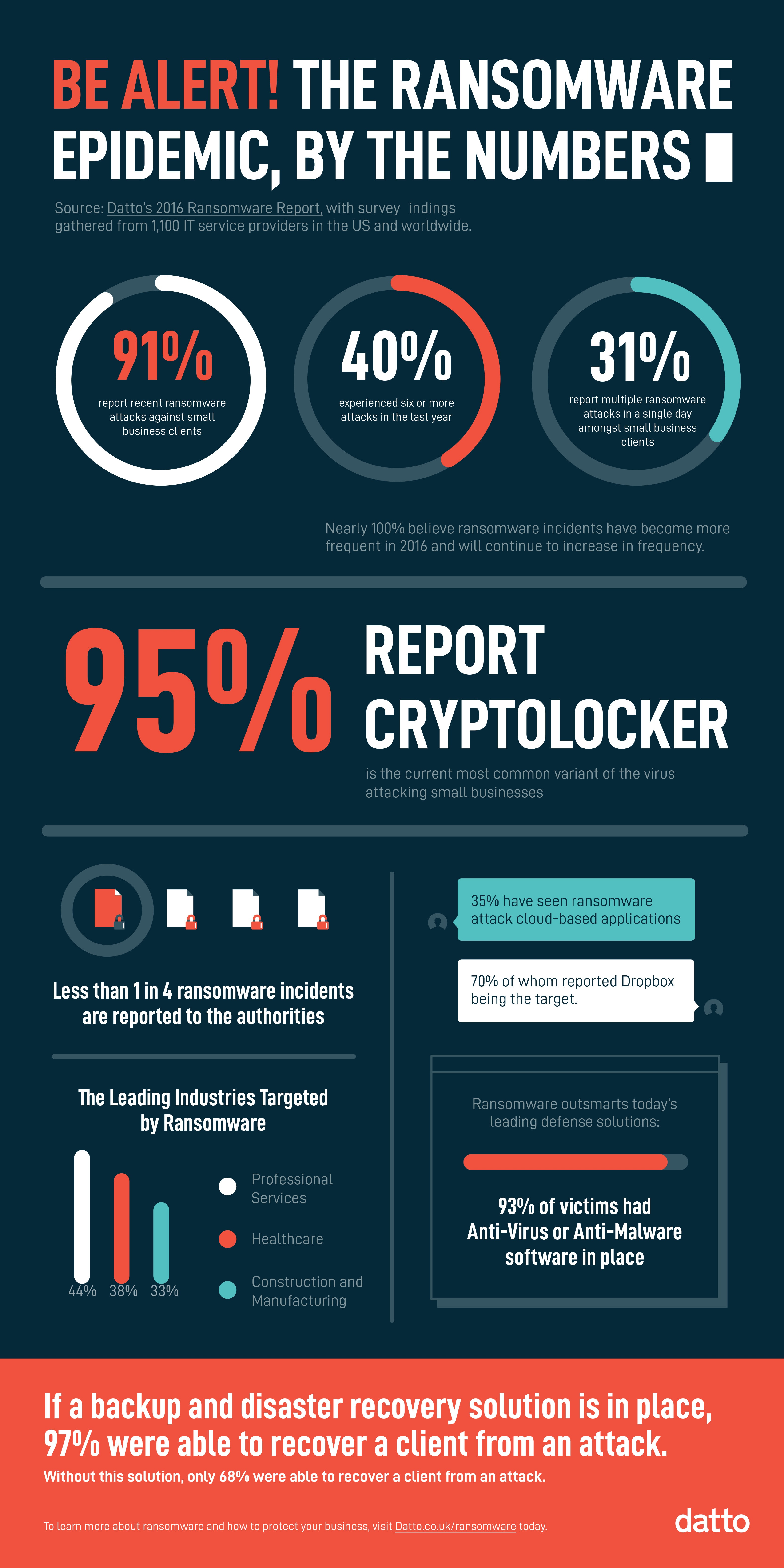 The ransomware epidemic, by the numbers
