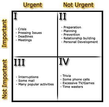 covey-quadrant-2-time_management_matrix