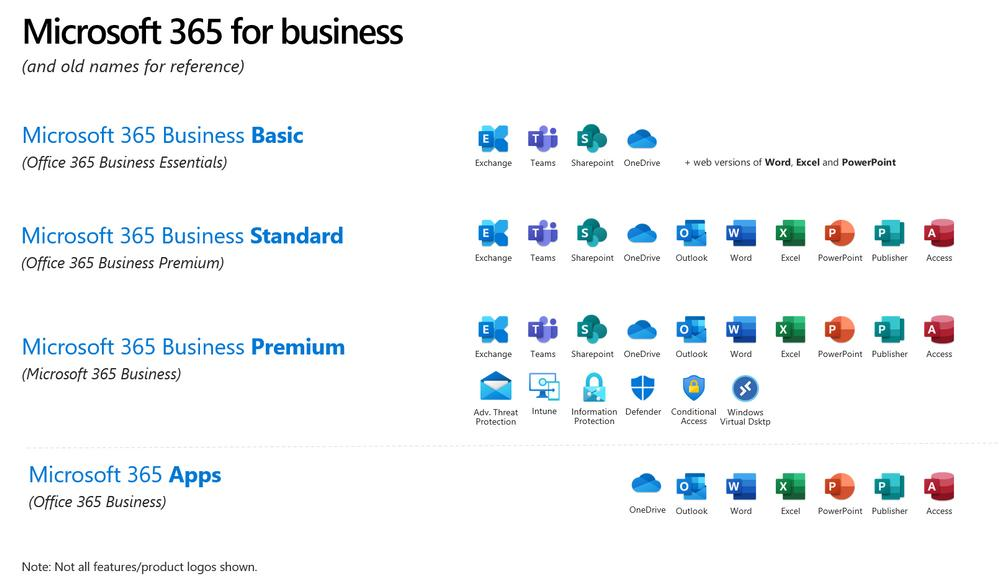Microsoft 365 Business Plans - April 2020