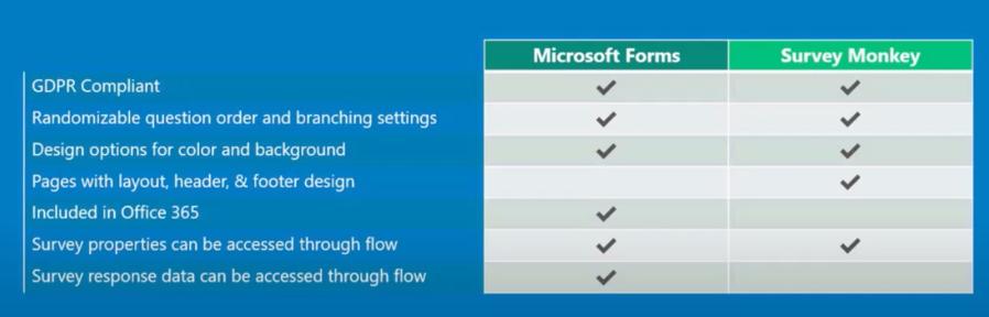 surveymonkey vs microsoft forms table