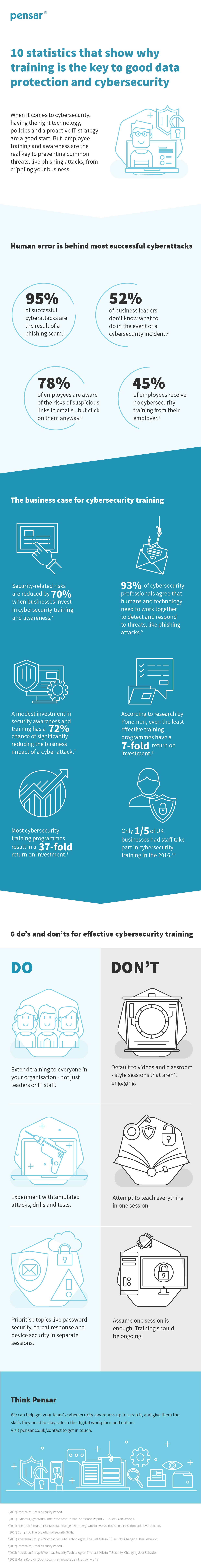Pensar Infographic - 10 statistics that show why training is the key to good data protection and cybersecurity-2-01