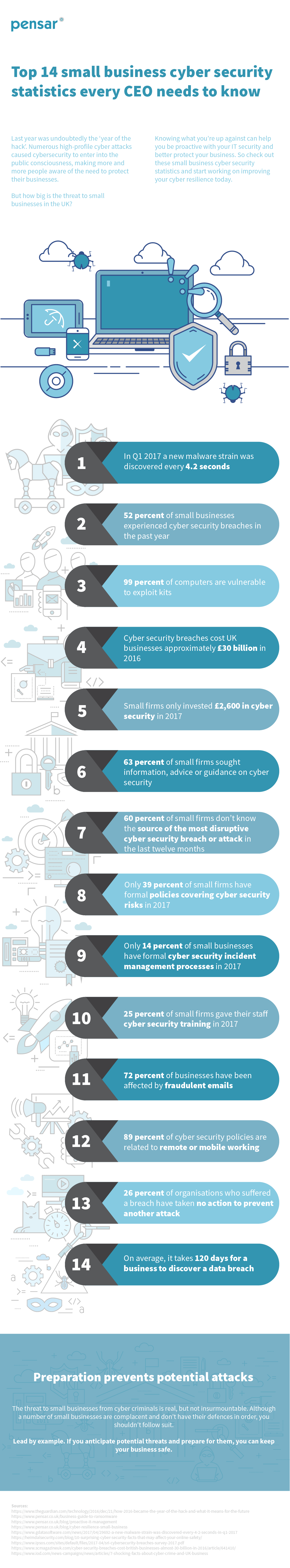 Pensar infographic Top 14 small business cyber security statistics every CEO needs to know v.1-01.png